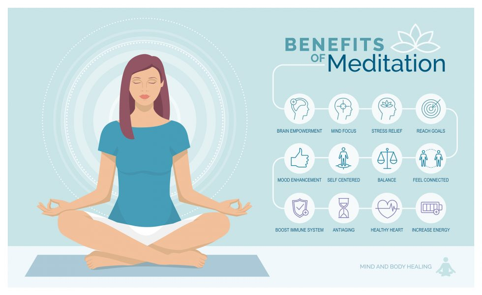 Meditation health benefits for body mind and emotions vector infographic with icons set